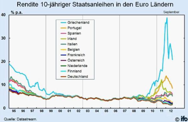 rendite-10-jaehriger-staatsanleihen-in-europa-von-1995-bis-09-2012